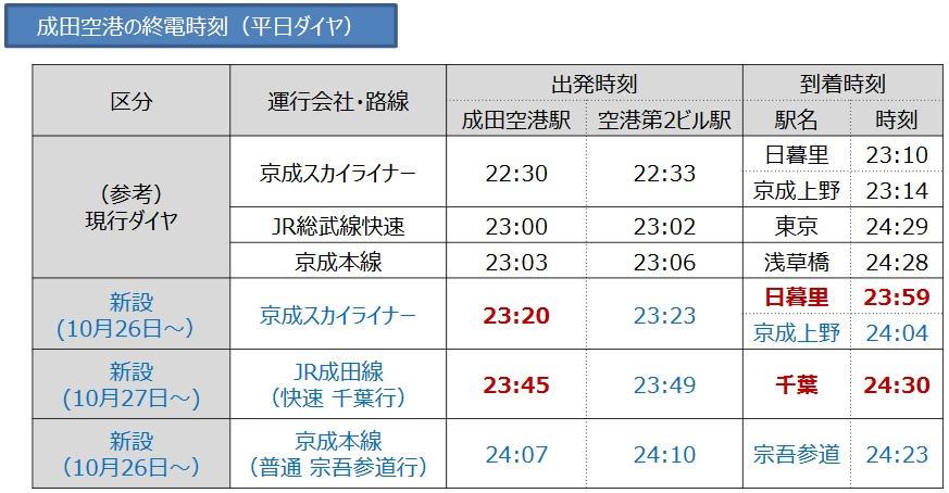成田空港発の終電時刻(平日)