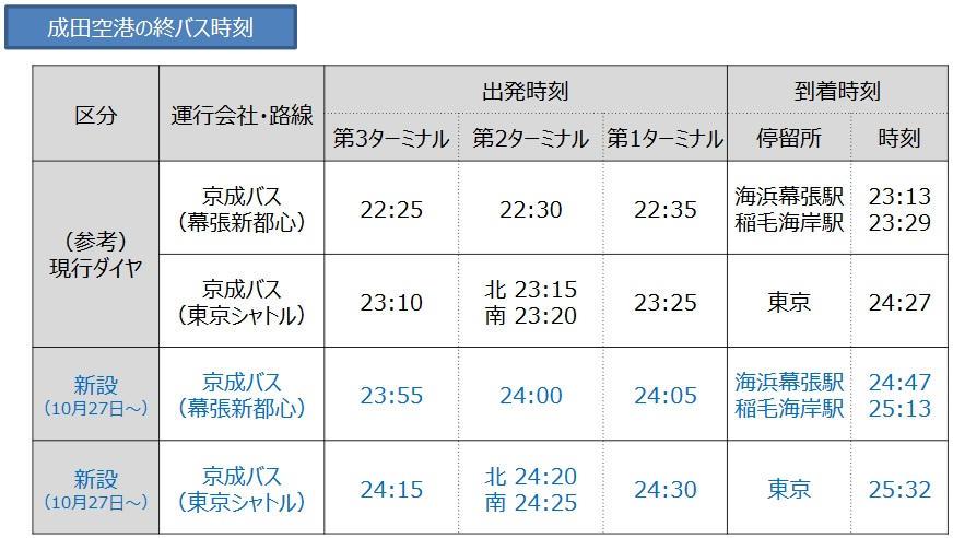 成田空港発の終バス時刻(平日)