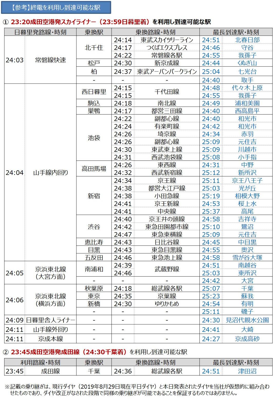 23時20分発の京成スカイライナーで到着可能な範囲