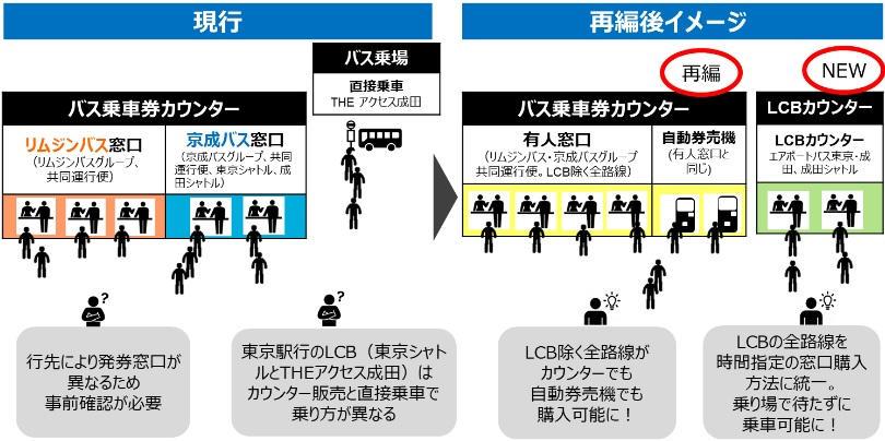 『バス乗車券売場』をリニューアル