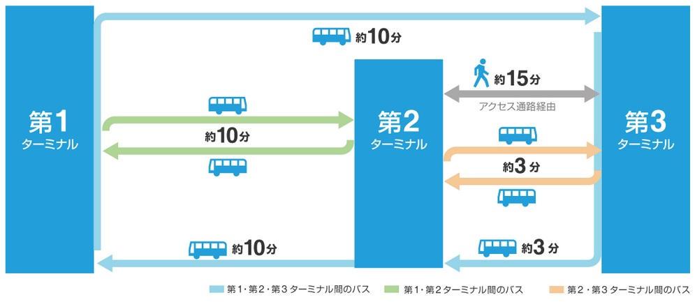 成田空港の無料シャトルバスは合計3路線