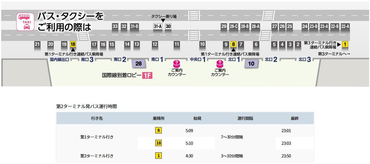 成田空港の無料シャトルバス第2ターミナルの停留所