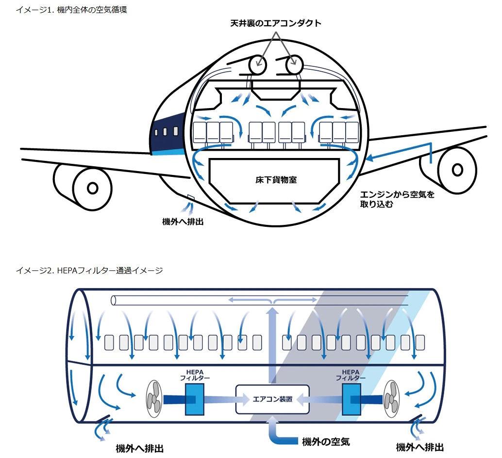高性能微粒子フィルターを通して機内の空気循環