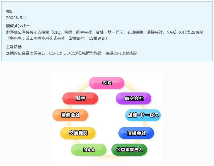 成田空港CS協議会を中心に顧客満足度向上を推進