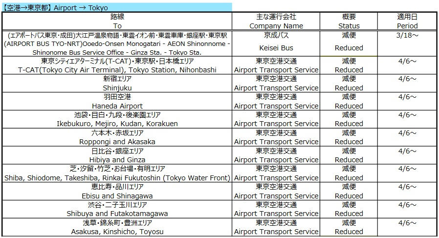 東京都内の主要地域は減便されますが運行は継続