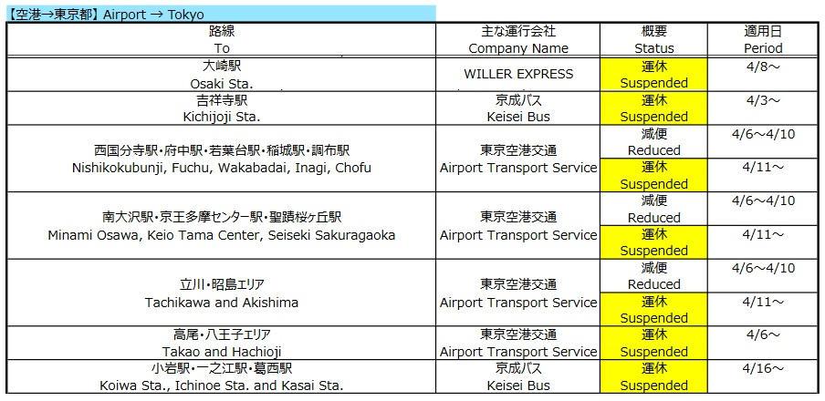東京都内で減便措置後に運休となる地域