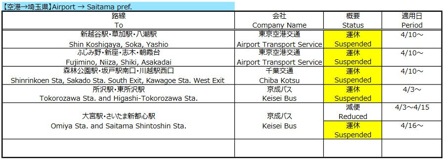 千葉・埼玉・神奈川は高速バスの運行は限定的